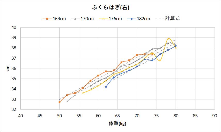 男性のふくらはぎの太さと体重と身長の関係(右)