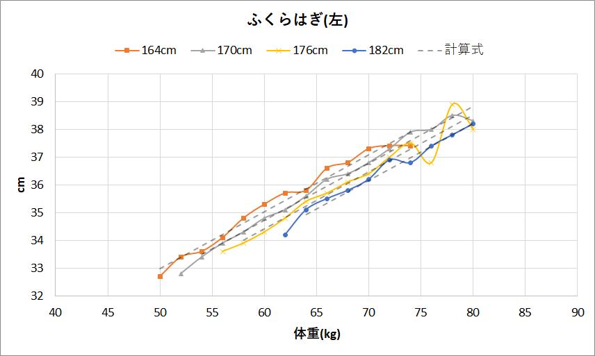 男性のふくらはぎの太さと体重と身長の関係(左)