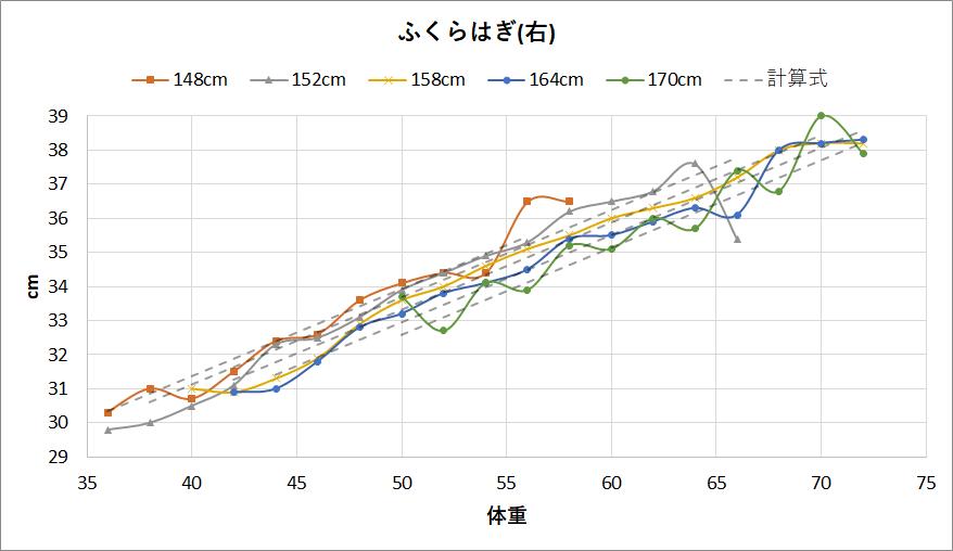 女性のふくらはぎの太さと体重と身長の関係(右)