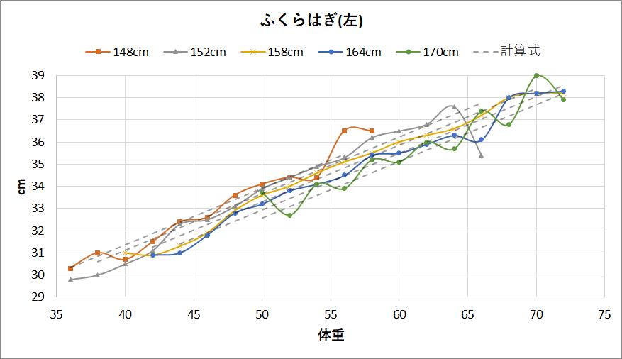 女性のふくらはぎの太さと体重と身長の関係(左)