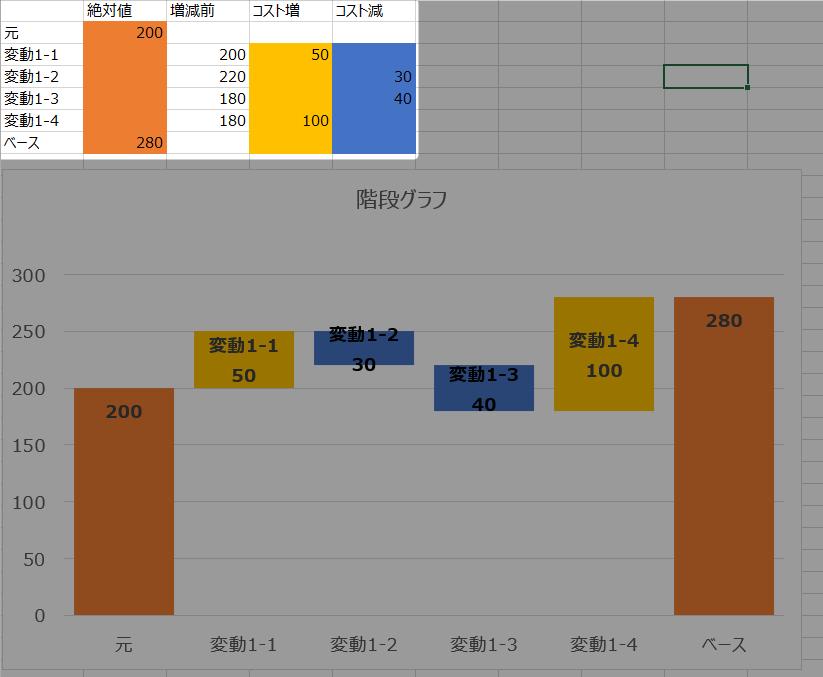 階段グラフの使い方