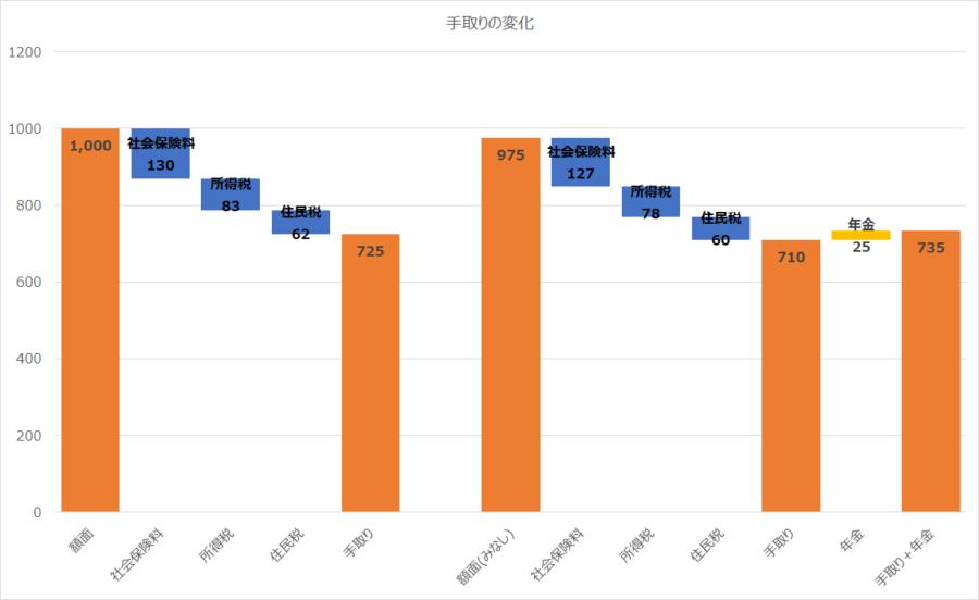 手取りの変化を階段グラフで確認。ウォーターフォールグラフの例